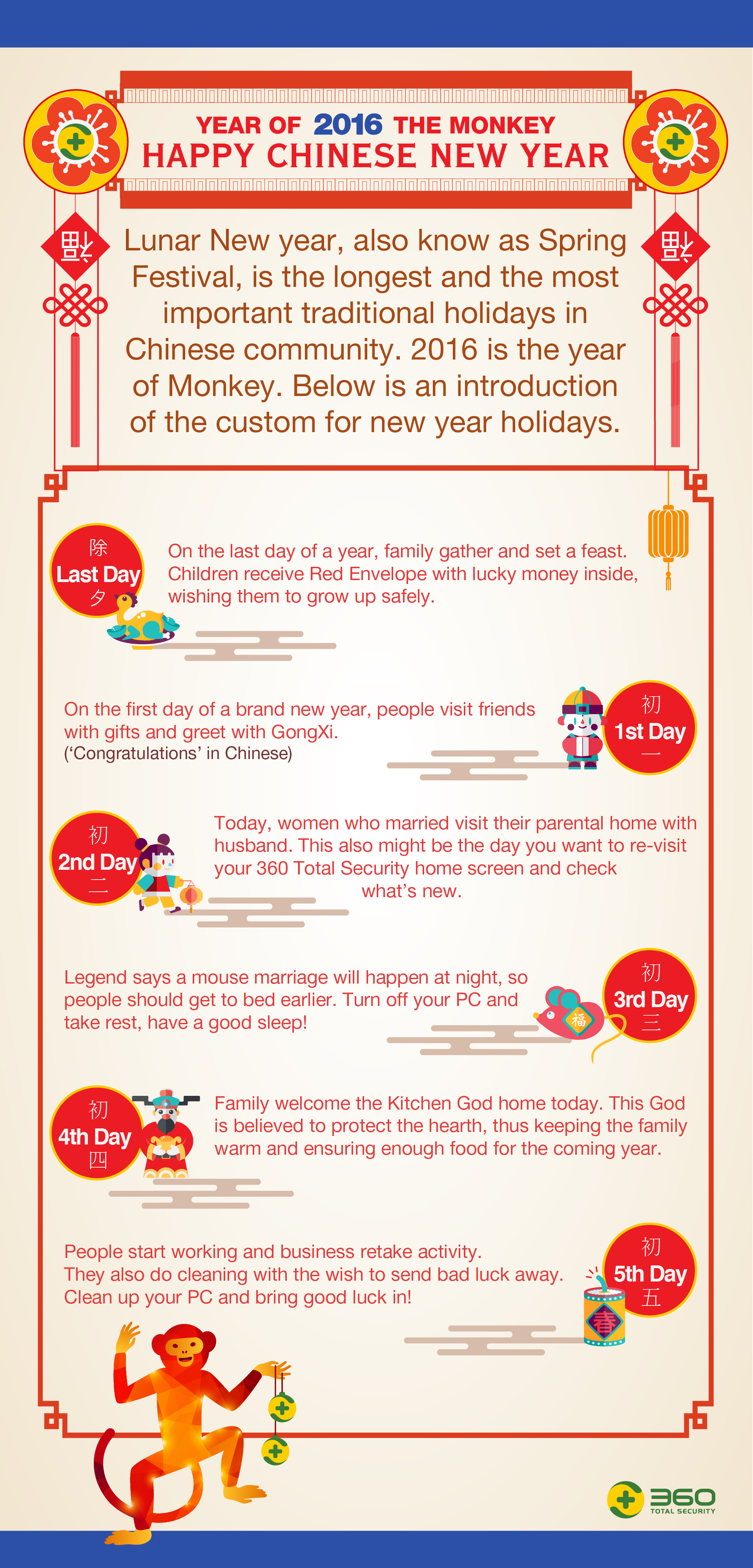 Chinese New Year Tradition Infographic | 360 Total Security Blog