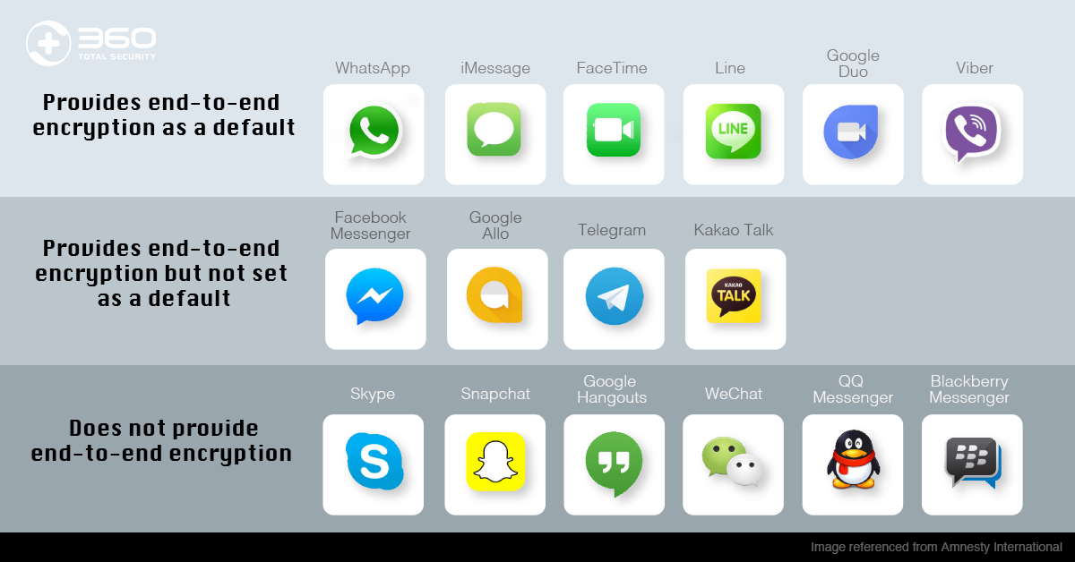 Messaging Apps Comparison